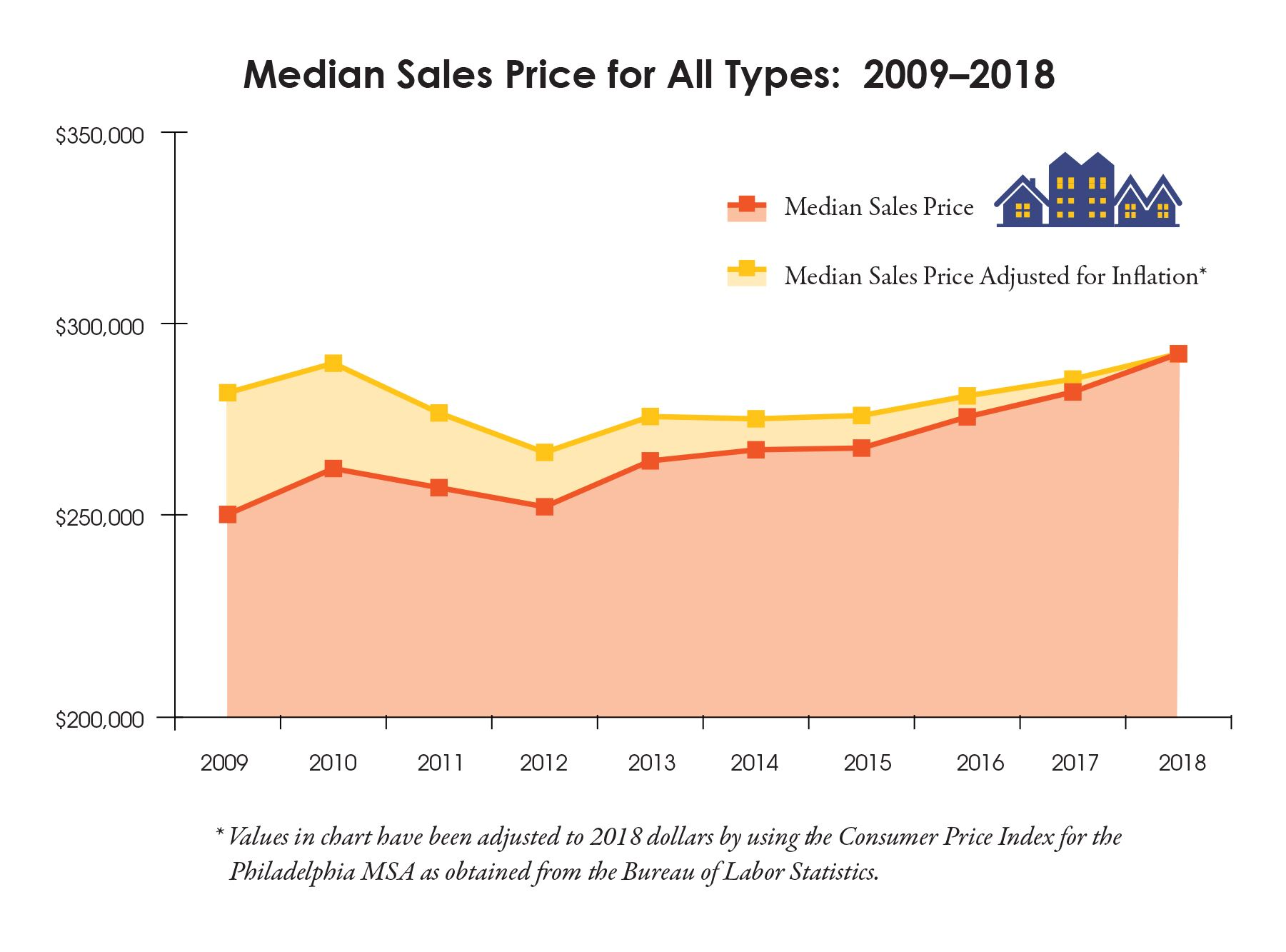 Chart showing median prices for housing 2009-2018
