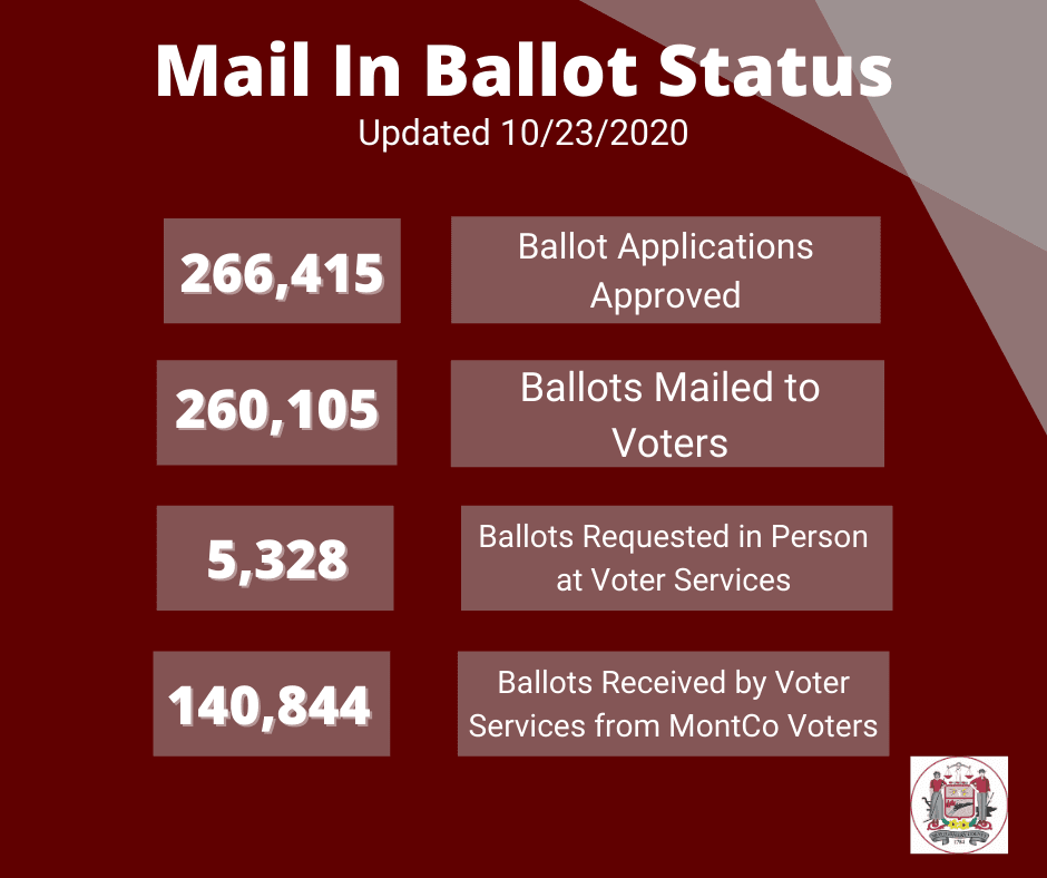 As of 10/23/20 266,415 Ballot Applications approved, 260,105 Ballots Mailed 140,844 Ballots Returned