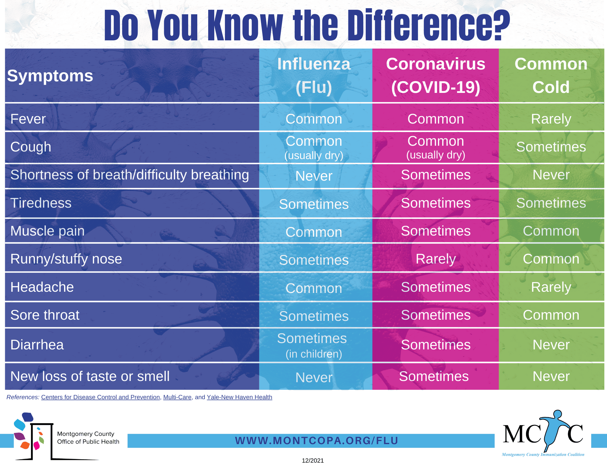 Do You Know the Difference - flu-cold-covid